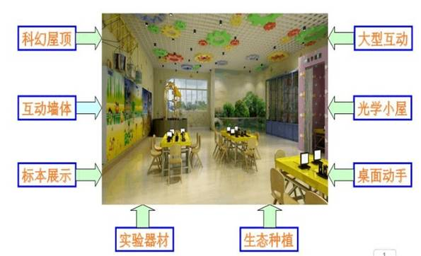 幼儿园科学活动墙体